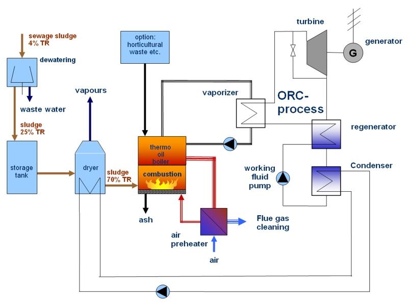 On site incineration of sewage sludge huber technology uk flow diagram of the sludge2energy solution ccuart Images
